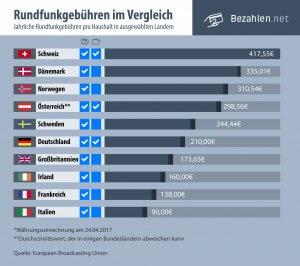 Rundfunkgebühren im internationalen Vergleich