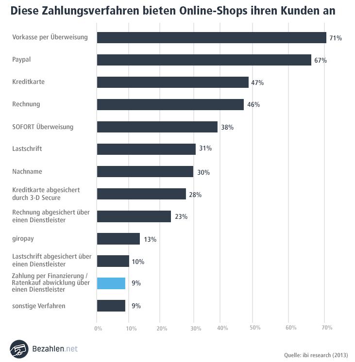 Ratenzahlung wird nur von 9% der deutschen Onlineshops angeboten wie eine Umfrage der ibi research ergeben hat. (2013)