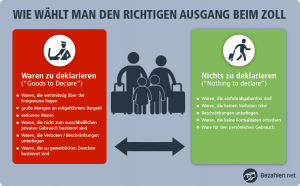 Den richtigen Zoll Ausgang am Flughafen wählen