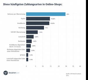 Der Rechnungskauf erfreut sich bei den Bundesbürgern nach wie vor reger Beliebtheit. Da viele Onlinehändler erkannt haben, dass sie dadurch auch ihre Umsätze steigern können, bieten immer mehr Shops diese Zahlungsmöglichkeit an.