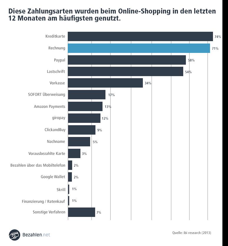 In Deutschland ist der Rechnungskauf nach wie vor die beliebteste Zahlungsart. Immer mehr Händler machen sich dies zu eigen, und bieten diese zur Steigerung ihrer Umsätze an.