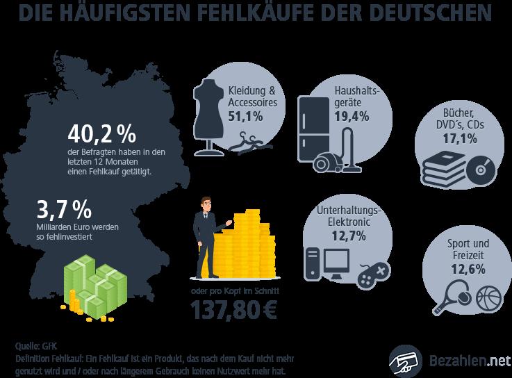 Die häufigsten Fehlkäufe in der Deutschen