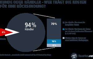 Umfrage bei 50 deutschen Onlineshops: Wer trägt die Versandkosten bei einer Retoure?