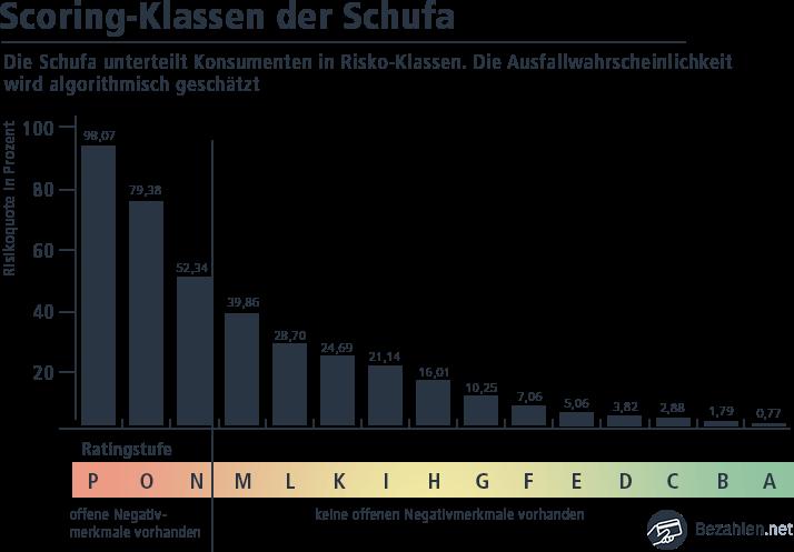 Schufa Score im Überblick
