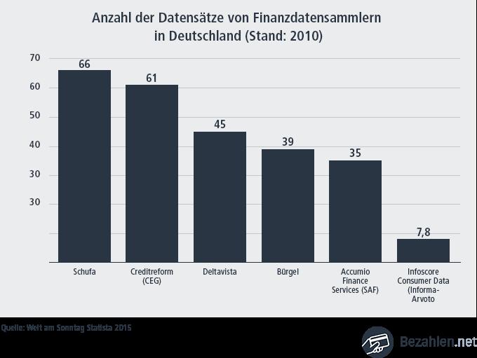 Wirtschaftauskunfteien - Datenspeicherung im Vergleich