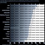 Verteilung nach Bundesland: Berliner haben am häufigsten negative Schufa Merkmale