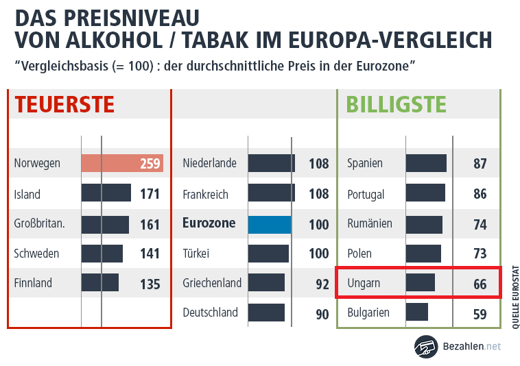 Alkohol und Tabakpreis in Ungarn sind relativ niedrig