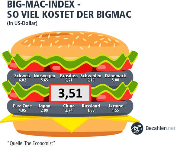 Ein Big Mac in Japan kostet 3,51 Dollar