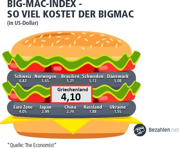 Der Bigmac Index in Griechenland ist mittelmäßig