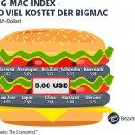 Der Big-Mac Preis in Dänemark im Vergleich zum restlichen Europa