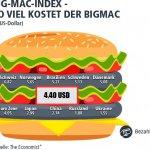 Big Mac Preis in Italien