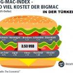 Der Big-Mac Preis in der Türkei im Vergleich zum restlichen Europa