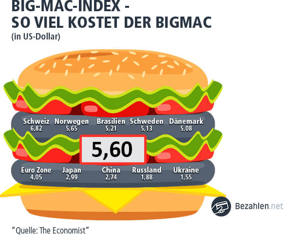 Big Mac Index Finnland