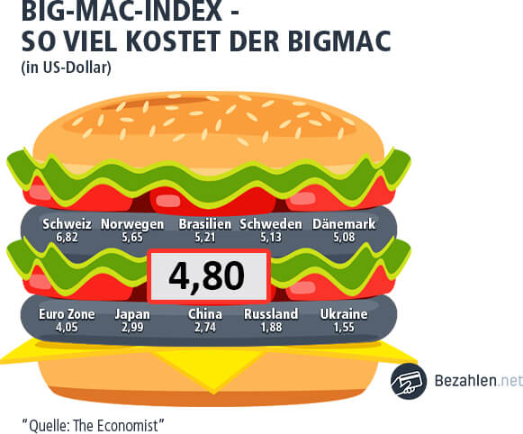 Big Mac Index in Israel
