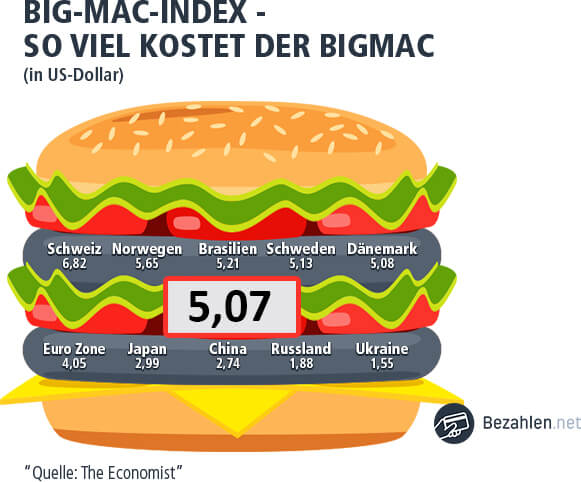 Big Mac Index Kanada