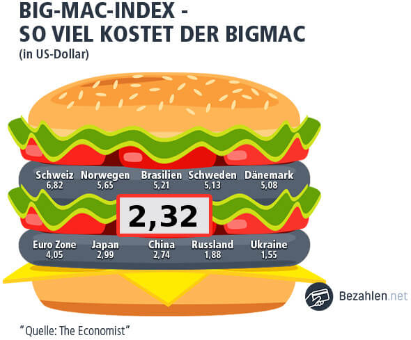 Der Big Mac Index wird in Dollar angegeben