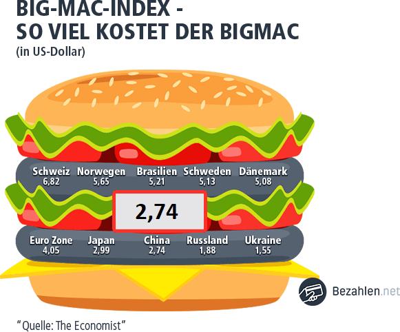 der Big Mac Index in China wird zweimal im Jahr aktualisiert