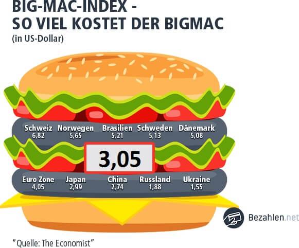 In Ungarn steht der BIGMAC Index bei 3,05