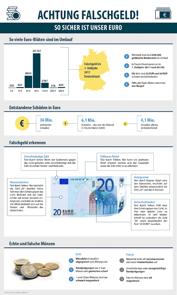 Falschgeld Infografik.