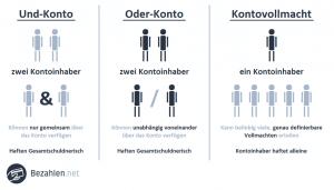 Vergleich: UND-Konto / ODER-Konto und Kontovollmacht