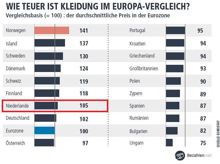 ec karte holland TIPP: Bezahlen & kostenlos Geld abheben in Holland (NL)