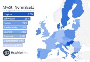 Unterschiede bei der Mehrwertsteuer in Europa