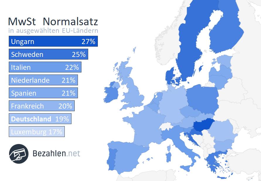 In den meisten europäischen Ländern ist die Mehrwertsteuer viel höher als in Luxemburg