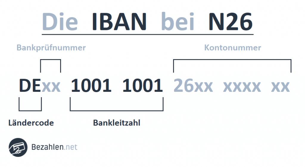 So sieht die IBAN bei N26 aus
