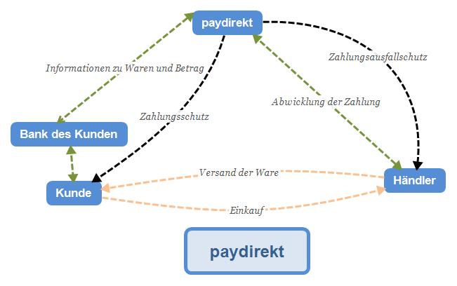Funktionsweise von paydirekt.