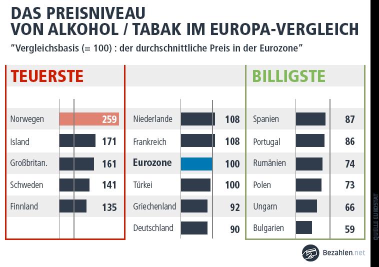 Preise für Alkohol und Tabak in Norwegen im Vergleich zu Europa