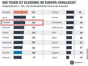 Wie teuer ist Kleidung in Schweden im Europa-Vergleich?