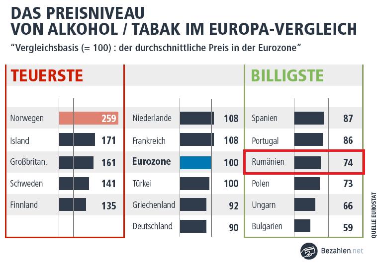Zigaretten und Alkohol sind in Rumänien billig zu kaufen