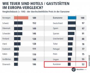 Hotels in Rumänien gehören zu den erschwinglichen Übernachtungsmöglichkeiten