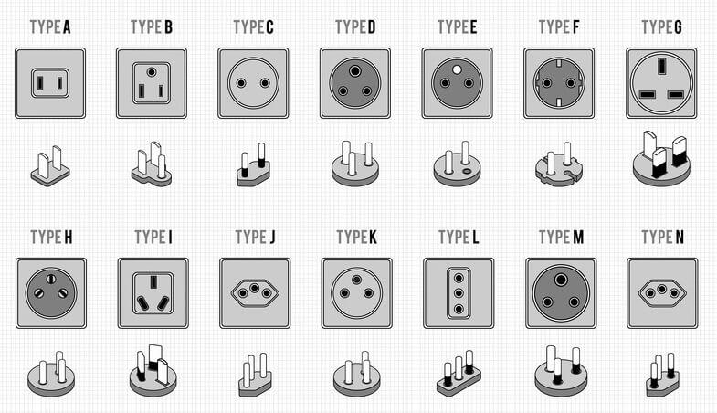Steckdosen und Steckertypen weltweit