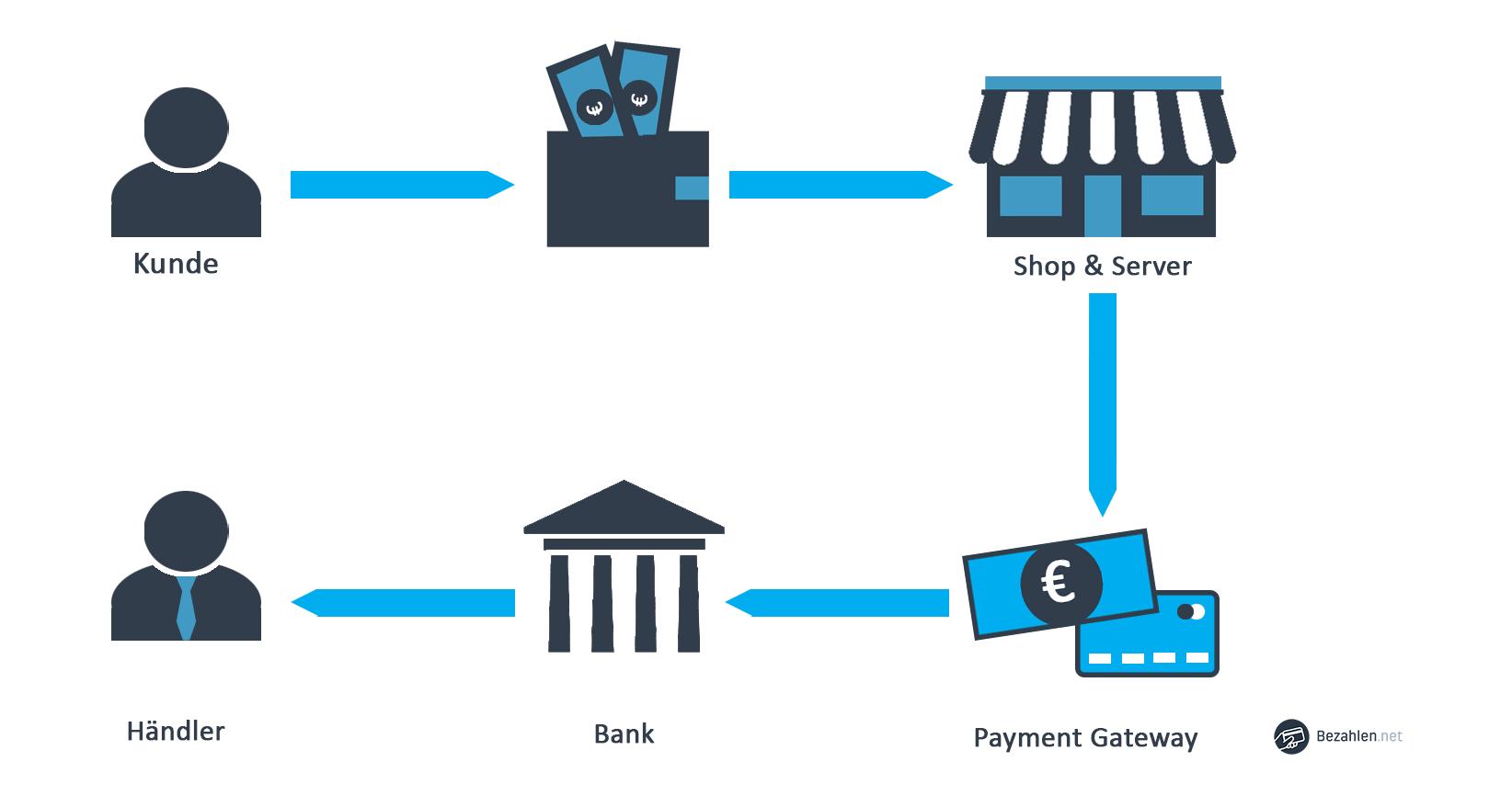 Zahlungsablauf mit Stripe