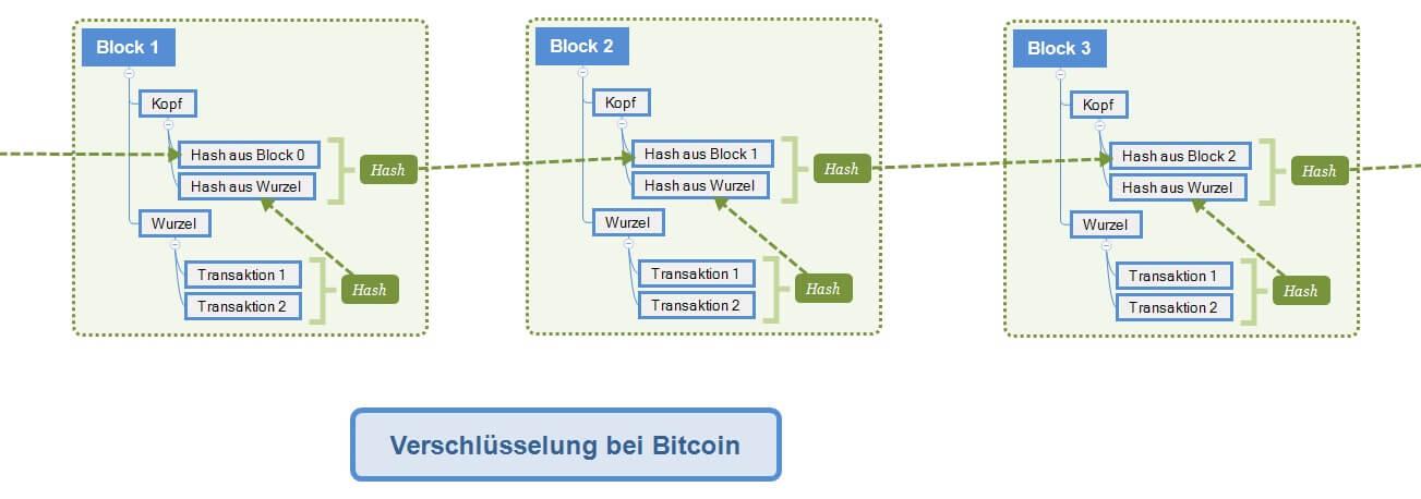 Verschlüsselung in der Blockchain.