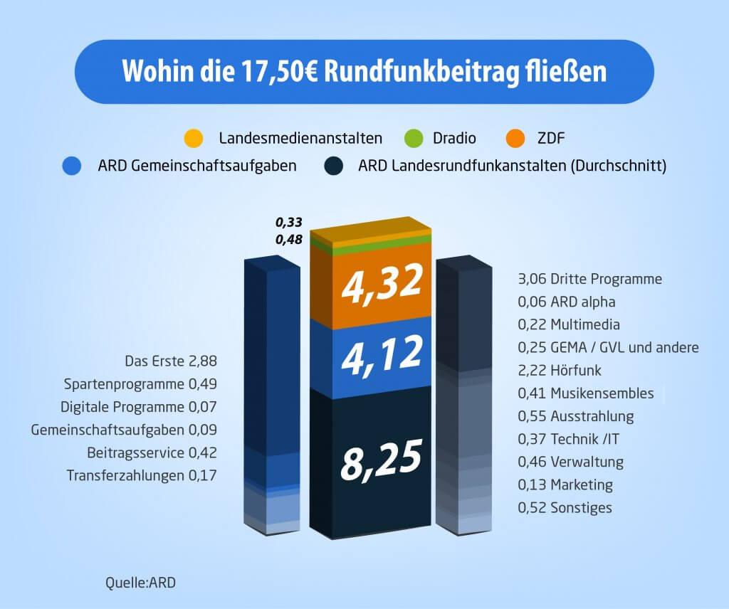 Wohin die 17,50€ Rundfunkbeitrag fließen