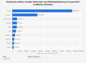 virtruelle-waehrungen-nach-marktkapitalisierung