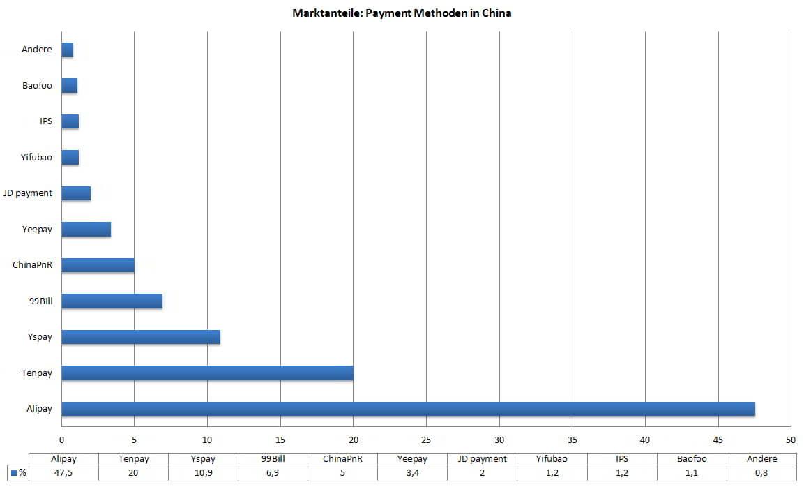 Marktanteile von Zahlungsmethoden in China